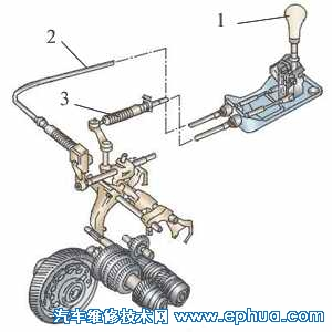 汽车发动机所发出的动力靠传动系传递到驱动车轮.
